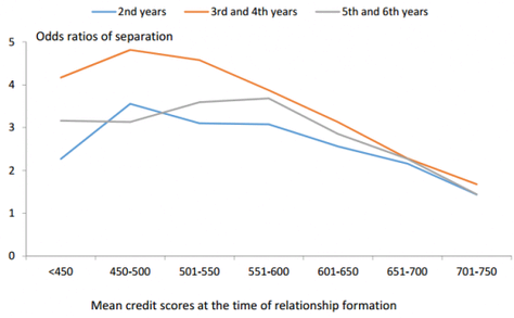 Financial responsibility is a key performance indicator for marriage success