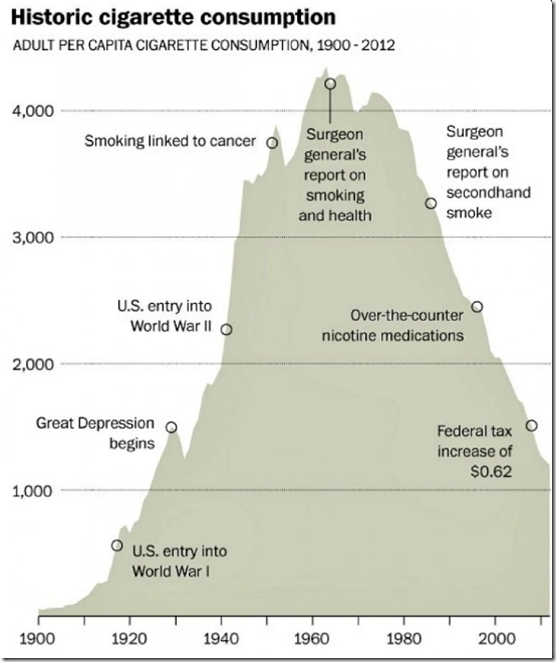 Are smokers ill informed about the healthrisks
