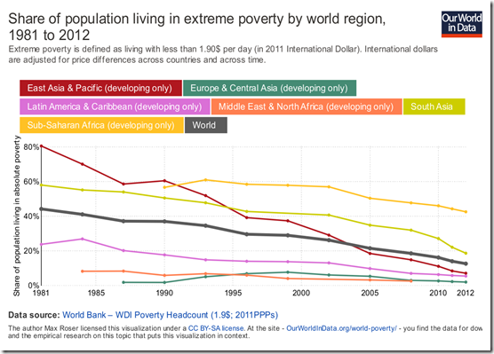 share-of-population-living-in-extreme-poverty-by-world-region