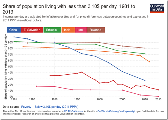 share-of-population-living-with-less-than-310-per-day
