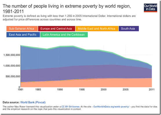 the-number-of-people-living-in-extreme-poverty-by-world-region-1981-2011