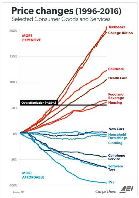 Divergent price trends