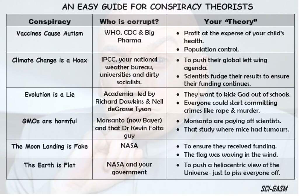 For those perplexed by conspiracy theories
