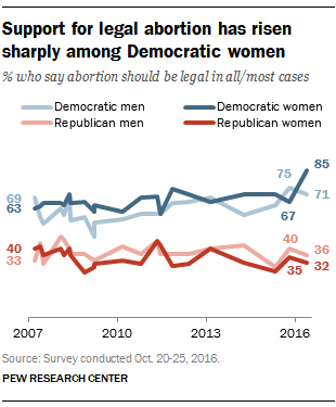 Men and women have similar views on abortion despite what somesay