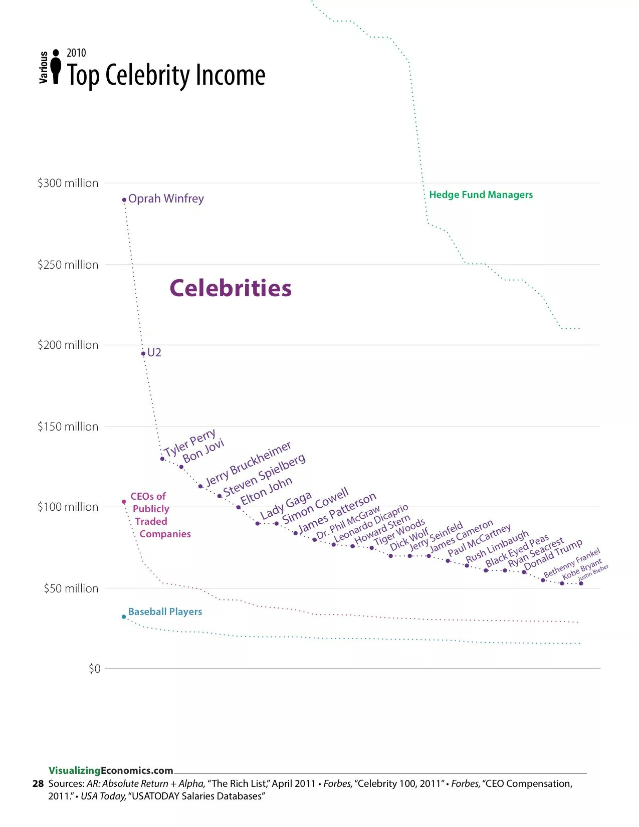 Why do celebrities get a pass on their pay compared to CEOs?