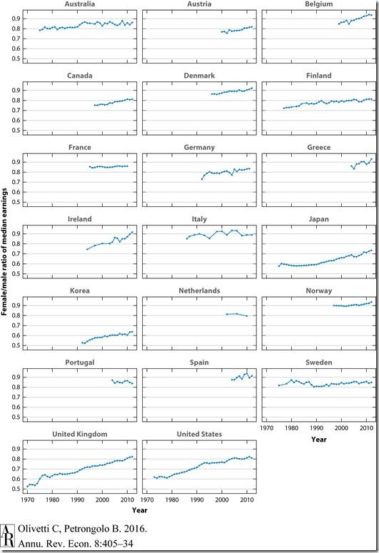gender gaps across the OECD