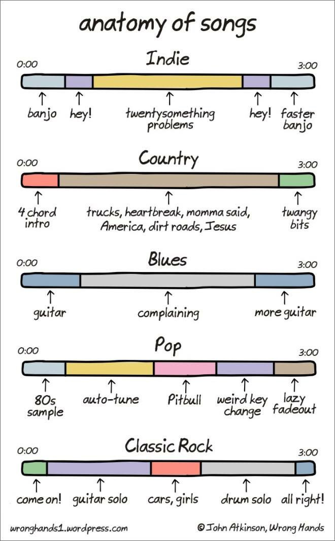 Songs explained
