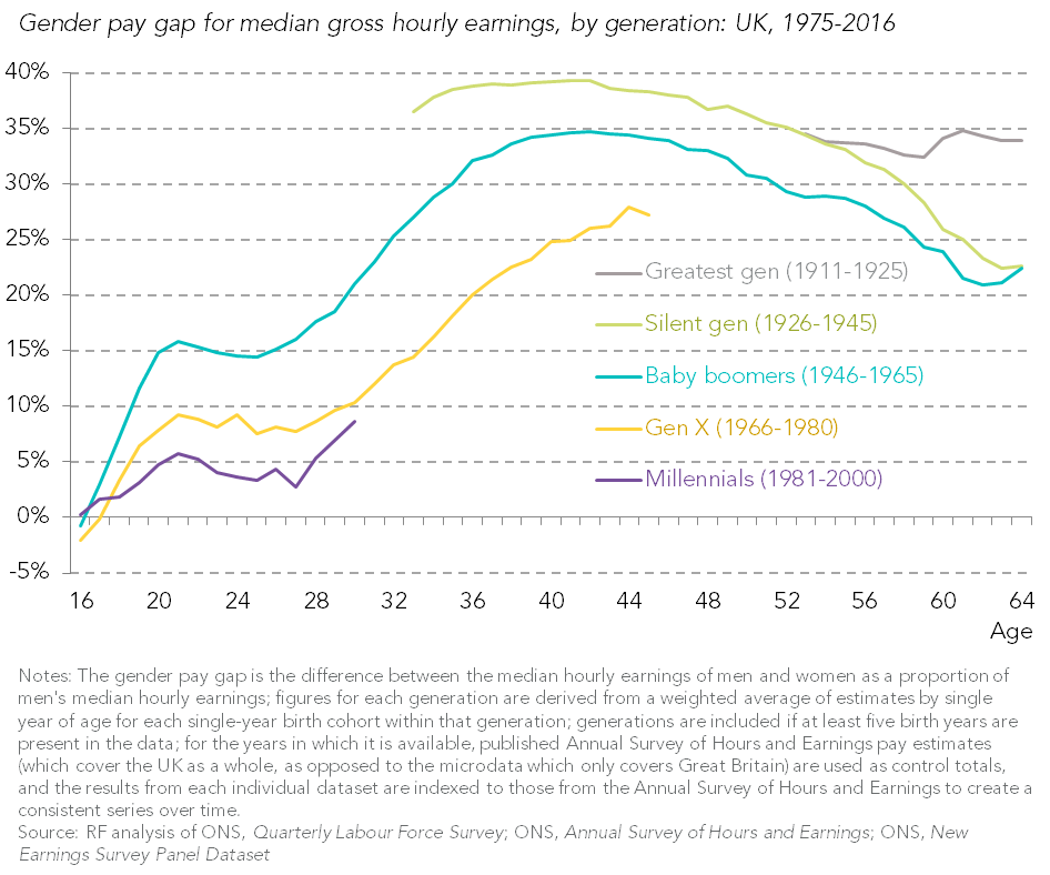 Gender pay gap by British generations