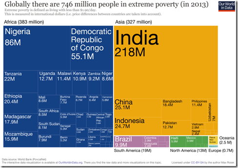 Tree-Map-of-Extreme-Poverty-distribution-750x525