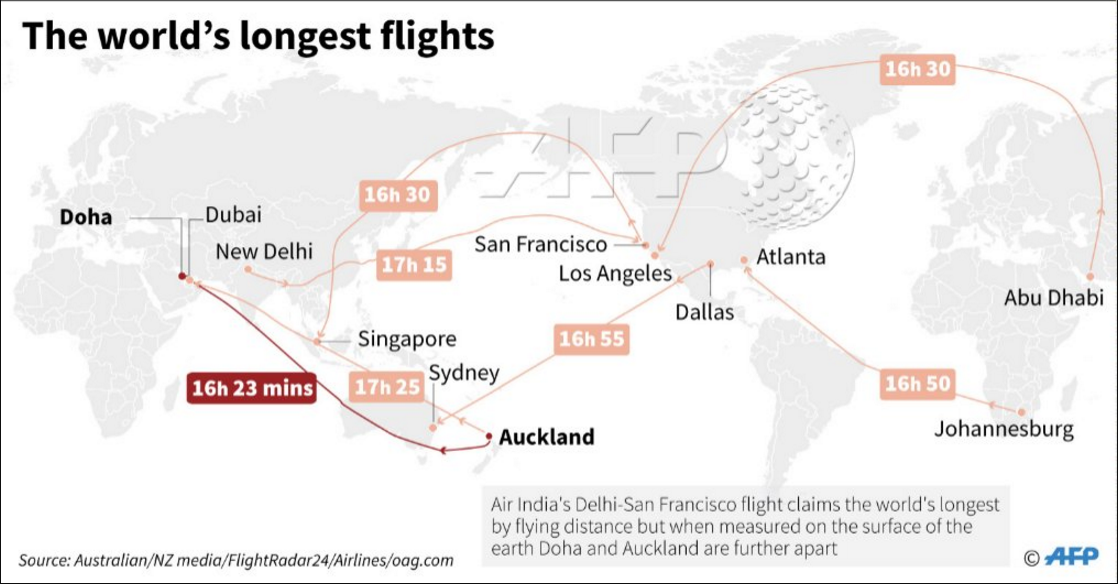 World's longest flights