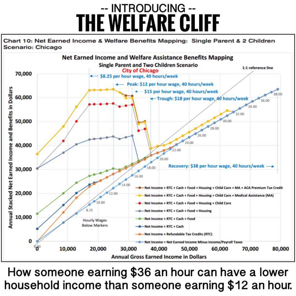Welfare traps in America