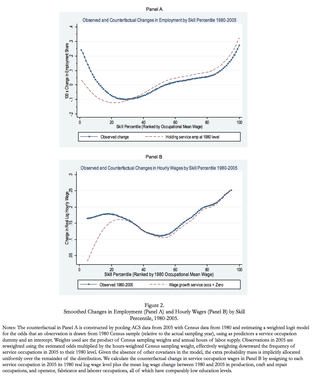the growth of low skill service jobs and the polarization of the fig2 ad