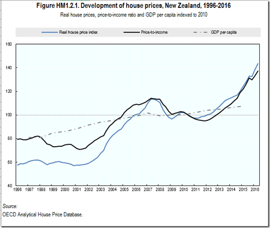 Housing prices since 1996 in New Zealand