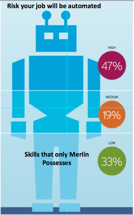 Robotenomics Merlins skills.png