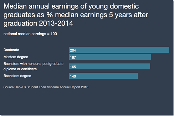 annual earnings of young New Zealand graduates