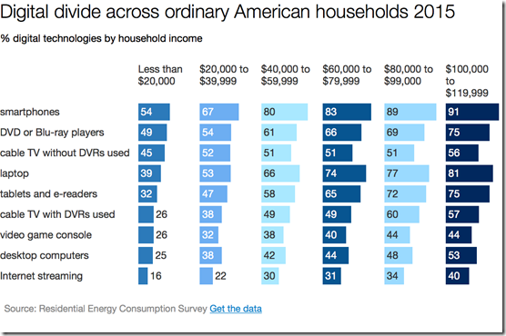 digital divide across America