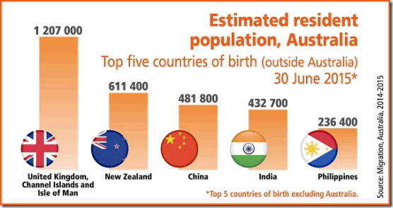 foreign resident population of Australia