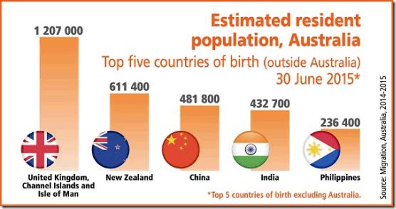 foreign resident population of Australia