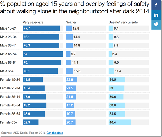 New Zealand gender gap in night-time safety