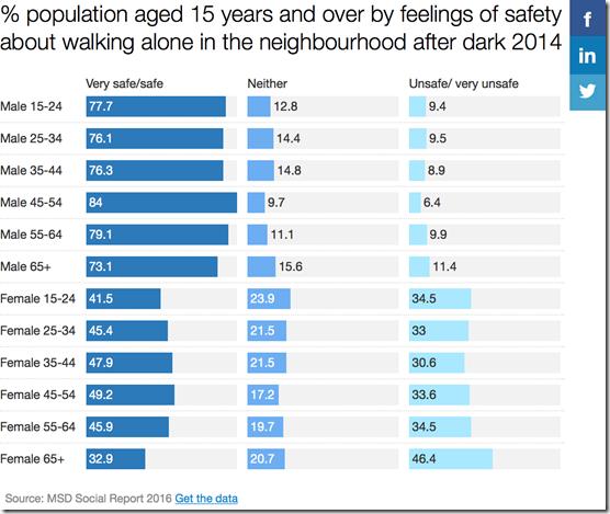 New Zealand gender gap in night-timesafety