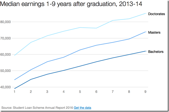 graduate earnings 1 to 9 years