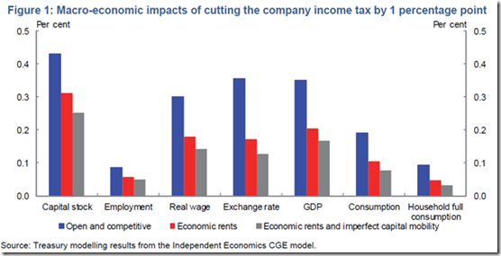 The wage bump from 1% Oz company tax cut @TheAusInstitute @GrattanInst @JordNZ
