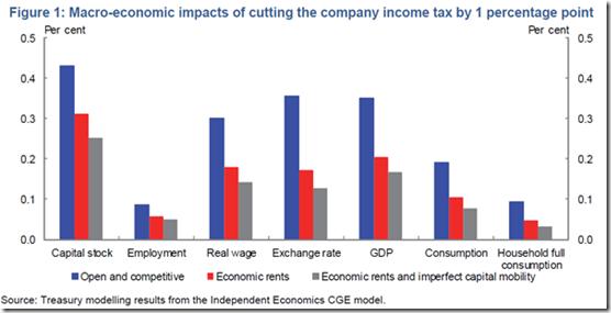 The wage bump from 1% Oz company tax cut @TheAusInstitute @GrattanInst@JordNZ