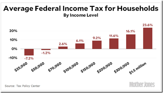 No income tax to cut anymore until household incomes in the sixfigures!