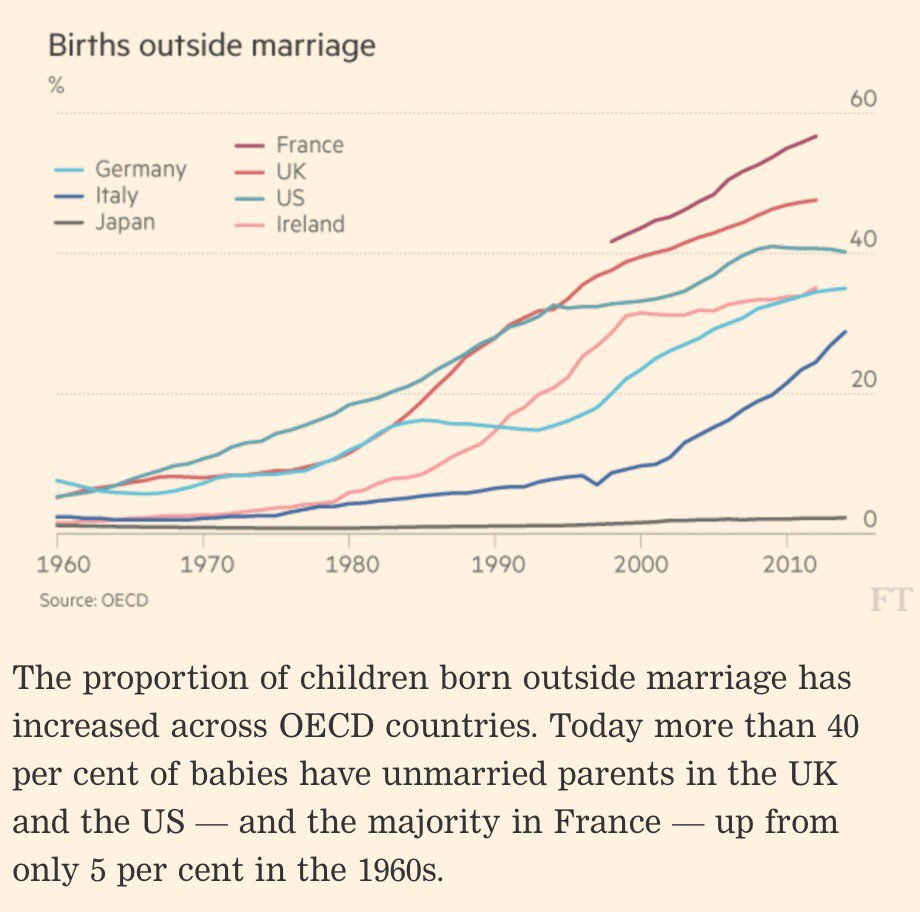 Births outside of marriage