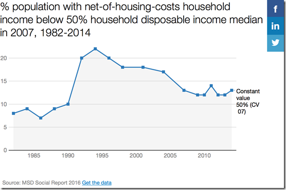 net of housing costs family poverty