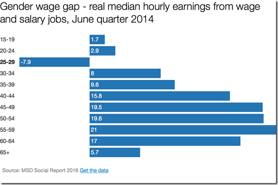 New Zealand gender gap by age bracket