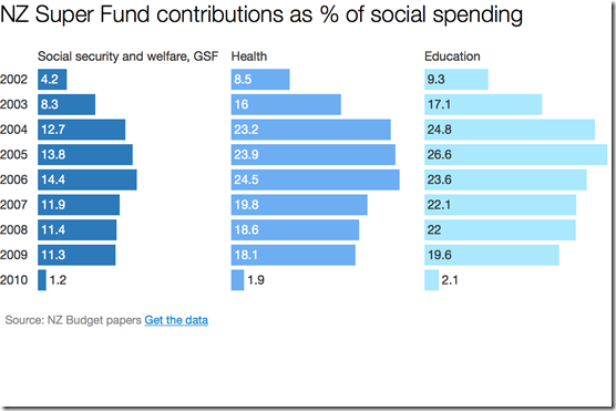 nzsuperfund contributions as percentage of social spending