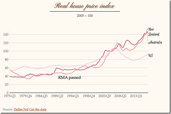 real housing prices New Zealand Australia USA