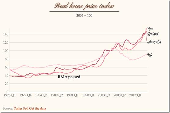 real housing prices New Zealand Australia USA