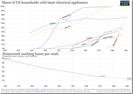Share-of-US-households-with-basic-electrical-appliances-with-working-hours