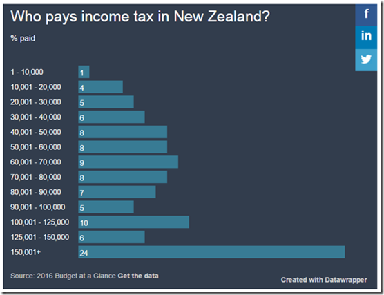who pays tax on New Zealand