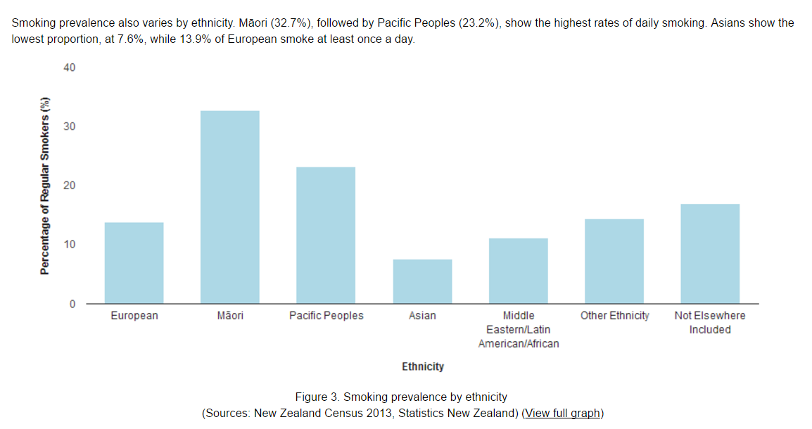 Smoking by ethnicity