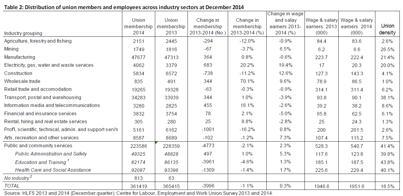 Union membership by sector in NewZealand