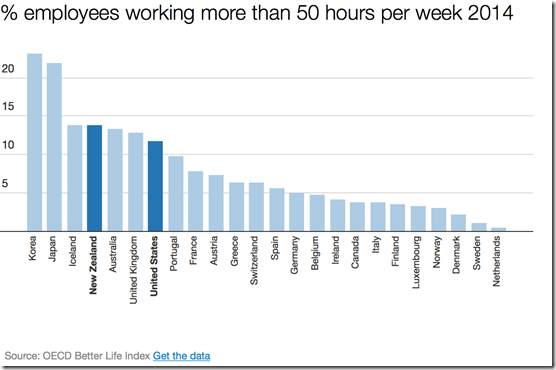 % employees working more than 50 hours per week OECD 2014
