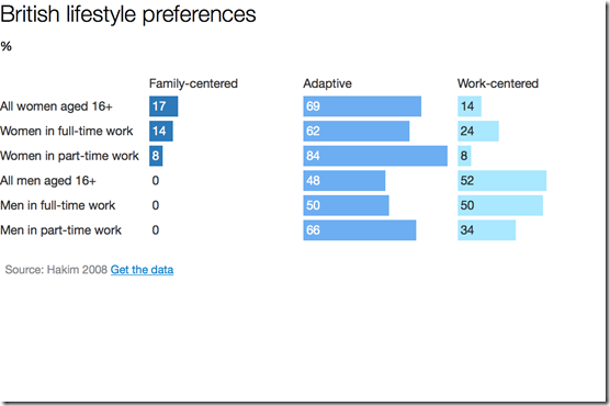 British lifestyle preferences for career and family