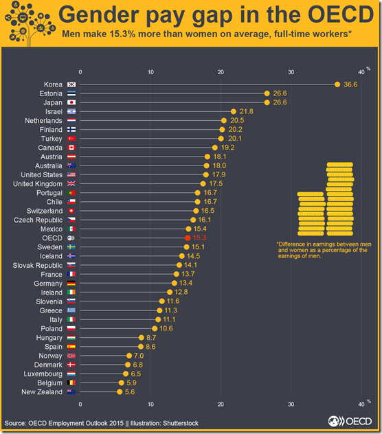 gender pay gap in the OECD