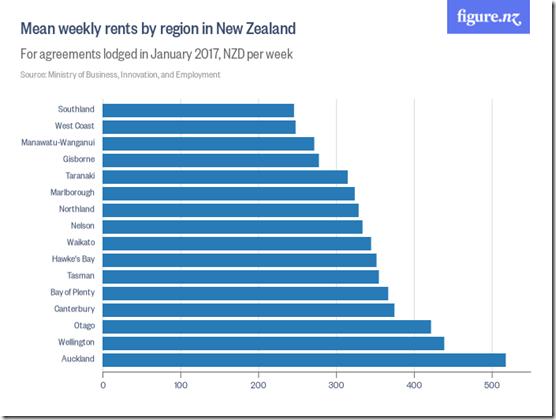 Weekly rents across NewZealand