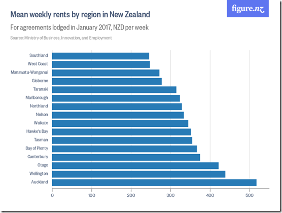 Mean_weekly_rents_by_region_in_New_Zealand
