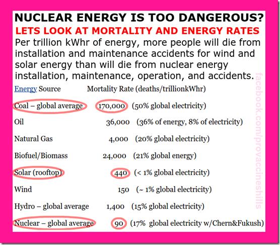 nuclear energy dangers
