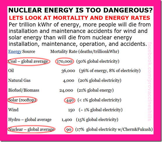 nuclear energy dangers