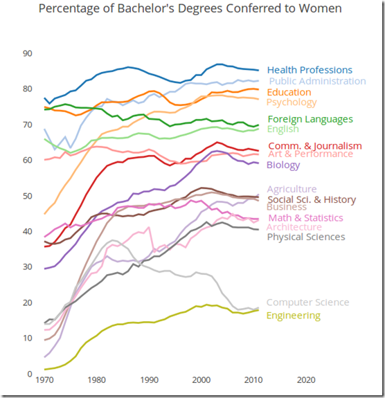 percentage of degrees conferred on women by major