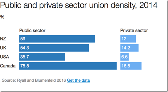 Public and private sector unionmembership