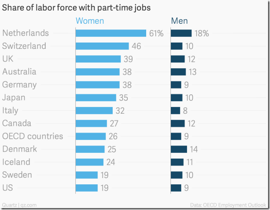 share-of-labor-force-with-part-time-jobs-women-men_chartbuilder