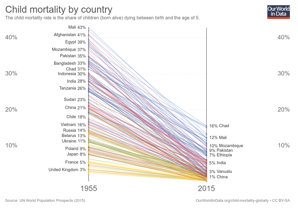 The Great Escape in infant mortality by country