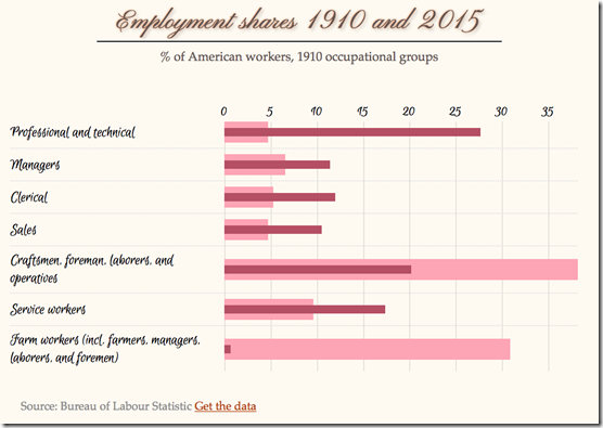 US employment shares, 1910 and 2015